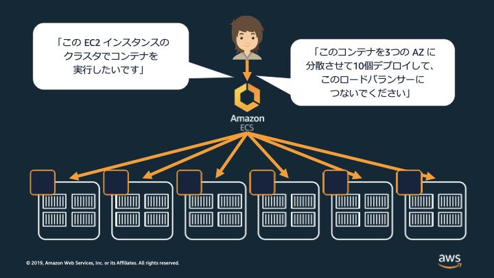 Amazon ECS を利用した宣言的デプロイメントのイメージ図