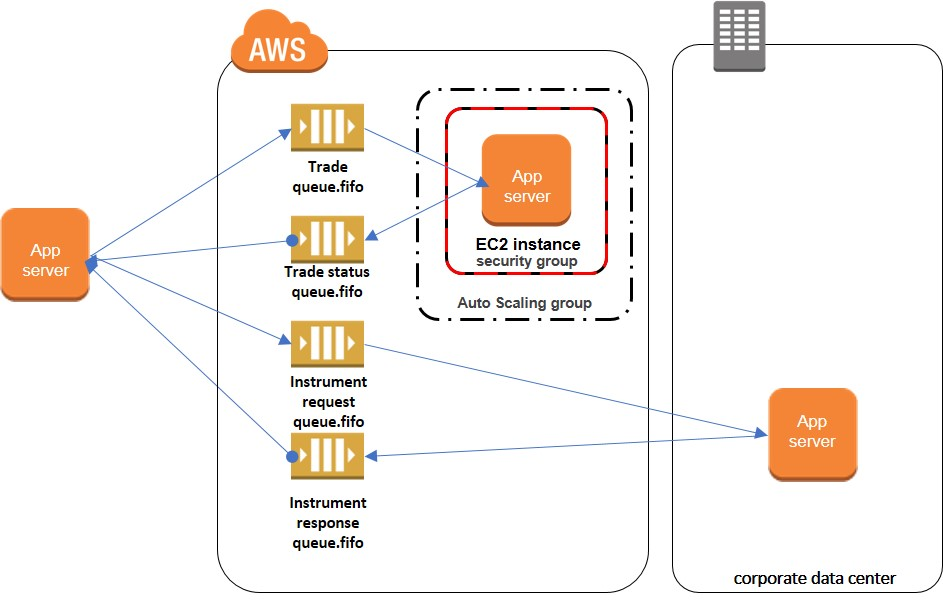 Using Python and Amazon SQS FIFO Queues to Preserve Message