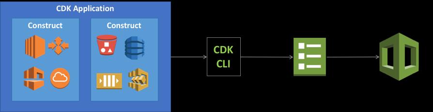 Flowchart showing CDK compilation process