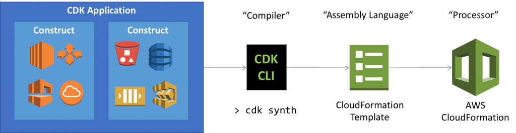 AWS CDK Application Pipeline