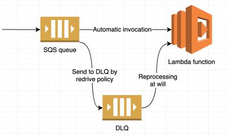 Serverless data engineering at Zalando with the AWS CDK | AWS