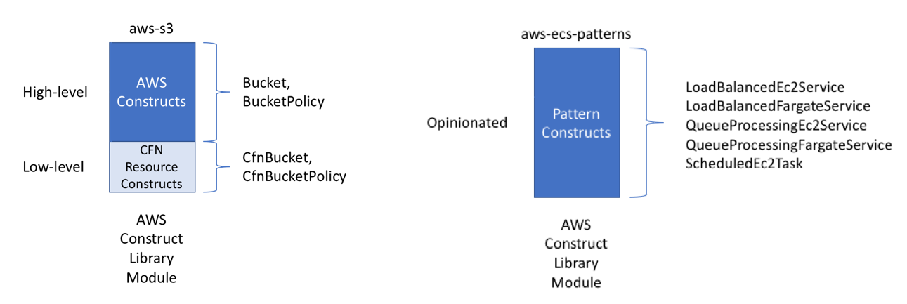 Working With The Aws Cloud Development Kit And Aws Construct Library Aws Developer Blog