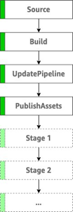 Overview of pipeline stages