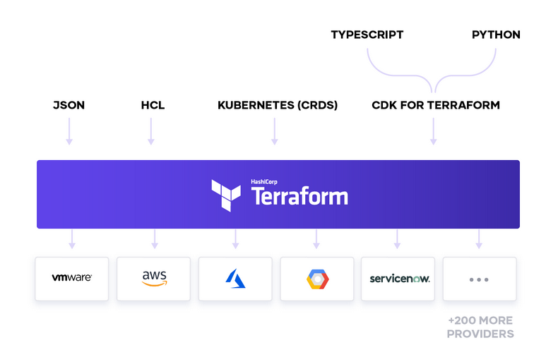 Terraform As A Platform