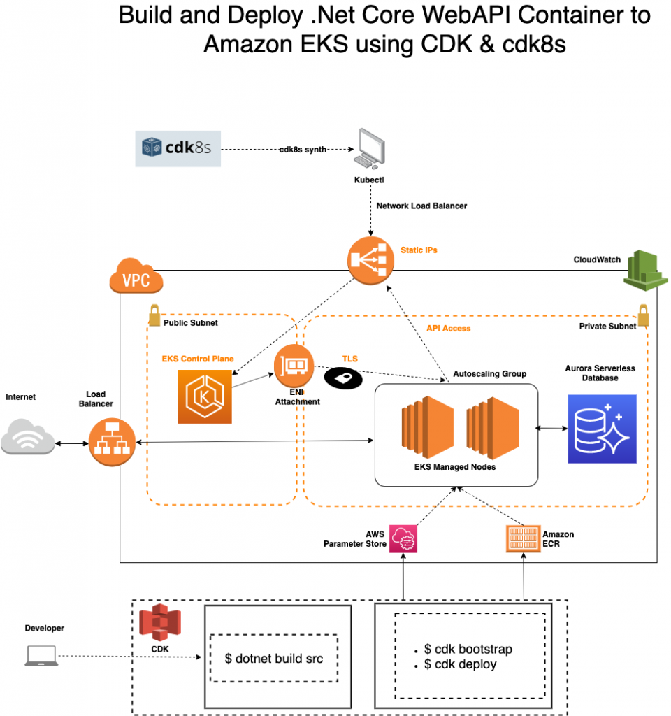 cdk-cdk8s-architecture
