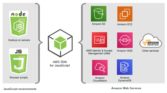 Overview of AWS SDK for JavaScript
