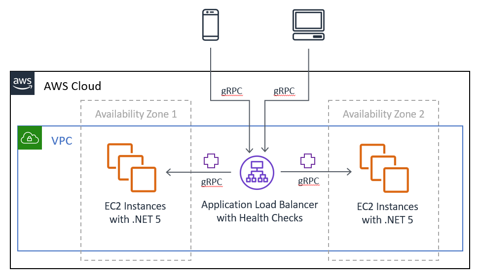 Application Load Balancer with gRPC Health Checks