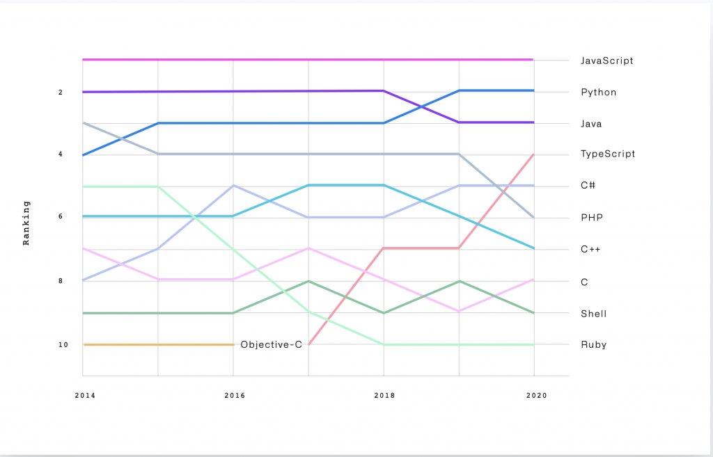 GitHub Octoverse 2020 Top languages over the years