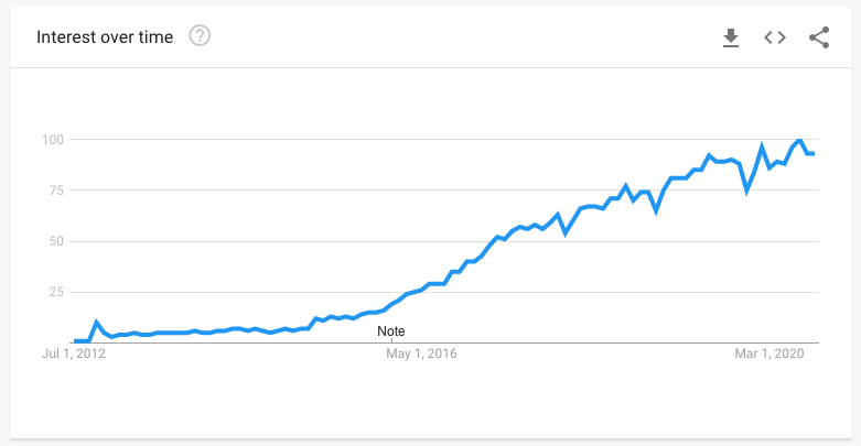 Increase in Interest over time in TypeScript programming language