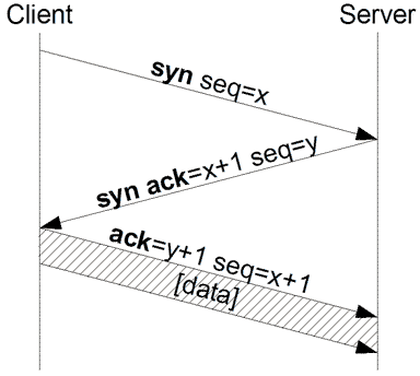 Diagram showing TCP Handshake between client and server with SYN, SYN+ACK and ACK packets