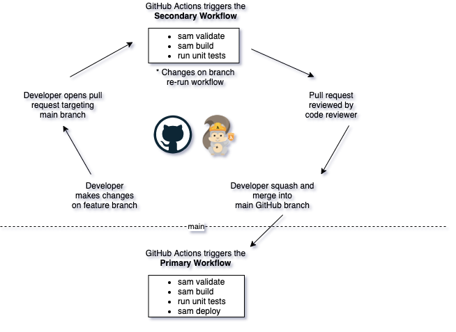 Architecture of the GitHub Actions workflow design for this example.