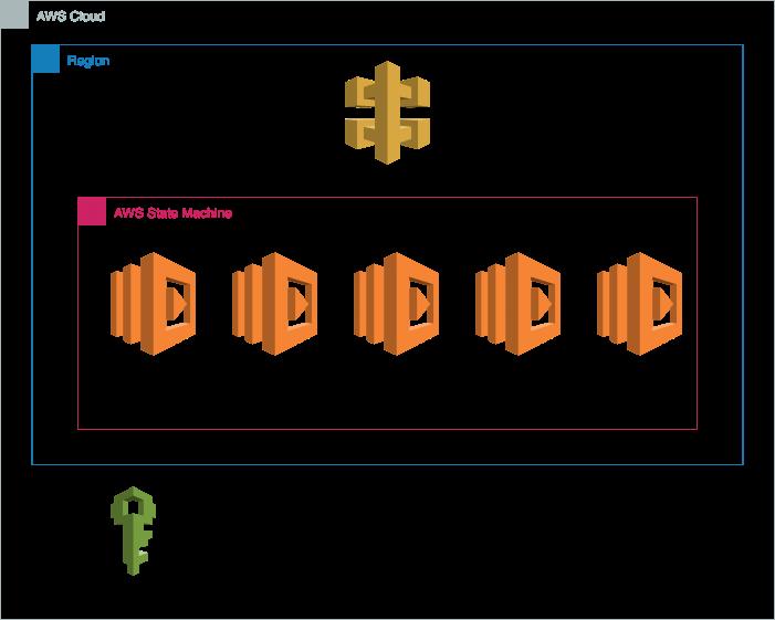 Deployment Architecture on AWS