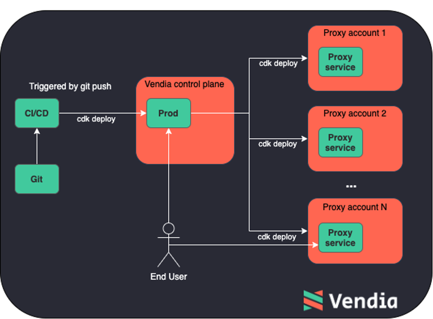 How Vendia leverages the AWS CDK to dynamically provision cloud infrastructure