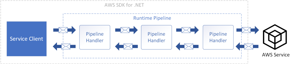 Request Flowing Through AWS SDK for .NET Runtime Pipeline Handlers