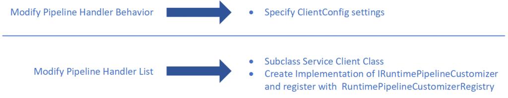 AWS SDK for .NET Runtime Pipeline Customization Options
