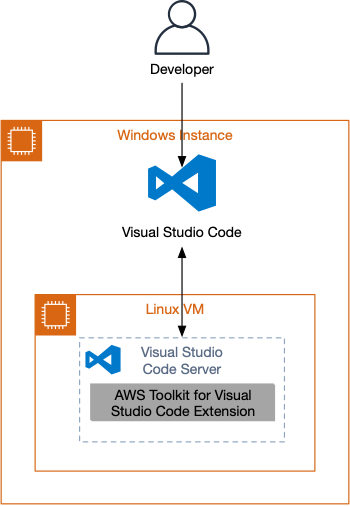 Visual Studio Code Connectivity with Linux VM