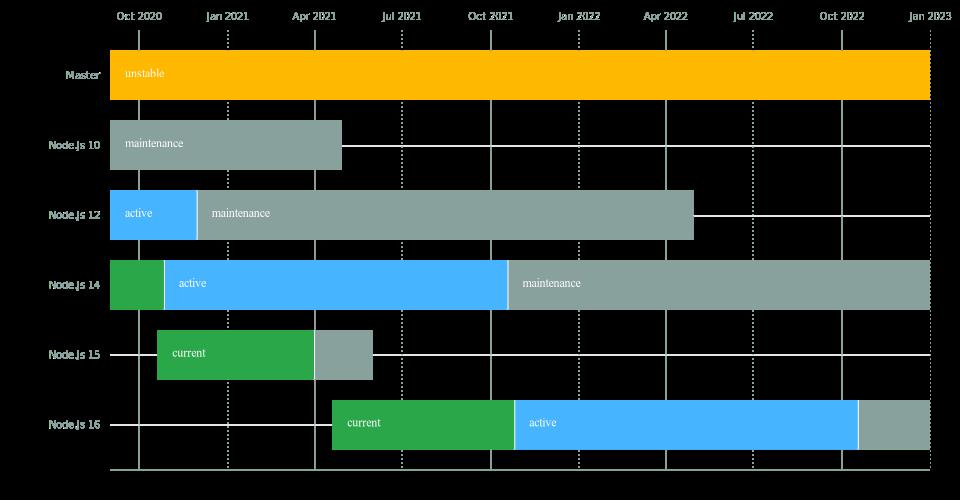 Release Schedule of Node.js runtime