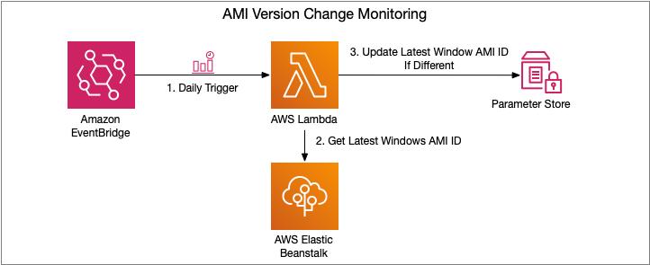 AMI Version Change Monitoring Flow