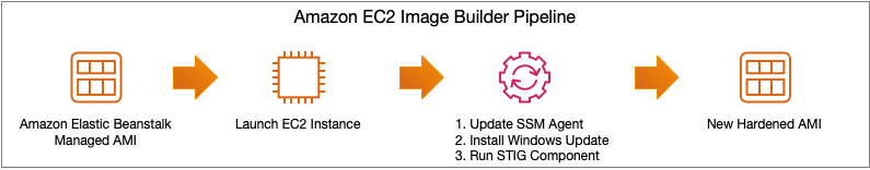 Figure 2 – EC2 Image Builder Pipeline Steps