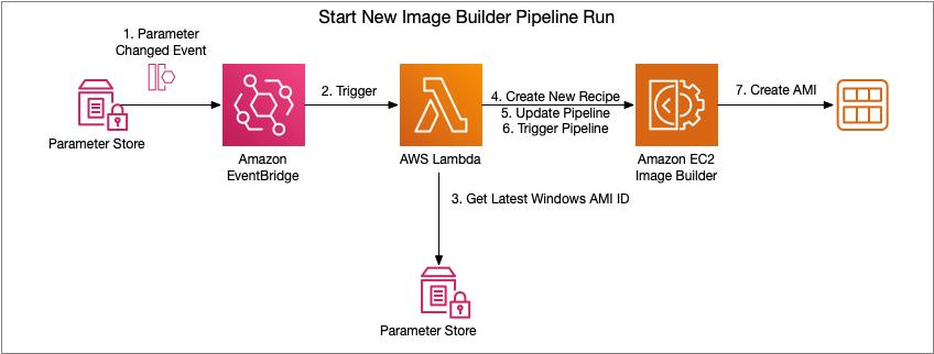 EC2 Image Builder Pipeline Execution Flow