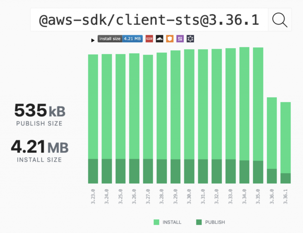 Screenshot of PackagePhobia showing install size reduction from 7.04 MB to 4.21 MB for STS Client of modular AWS SDK for JavaScript.