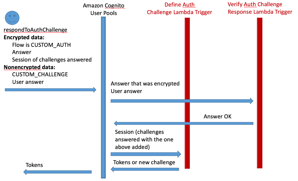 Customizing Amazon Cognito User Pool Authentication Flow