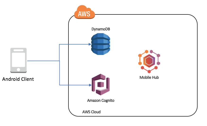 Using Amazon DynamoDB Document API with the AWS Mobile SDK for