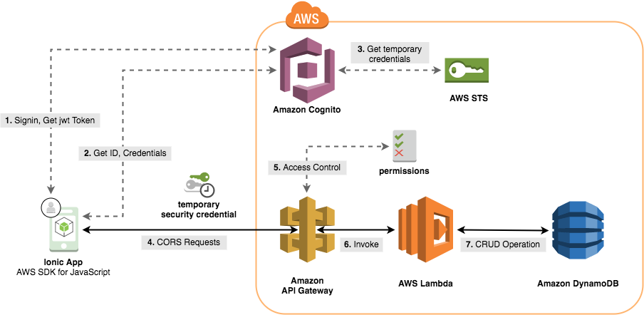 Deploy and Secure REST-based Mobile Apps with AWS Mobile Hub | AWS