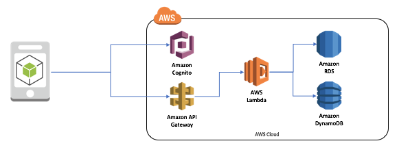 Building a Synchronization Endpoint in AWS Mobile Hub | AWS Mobile Blog