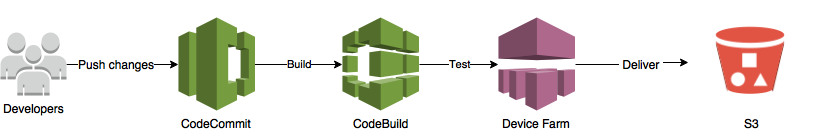 Build a CI/CD Pipeline for your Android App with AWS