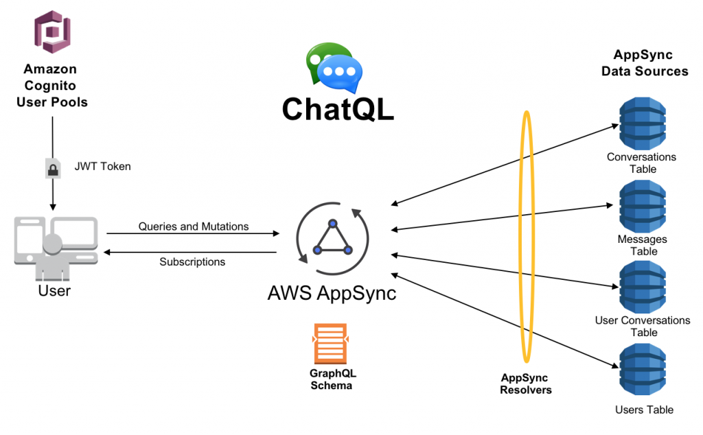 Building a serverless real-time chat application with AWS