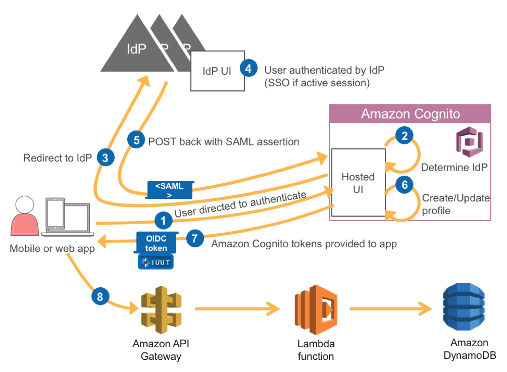 Building ADFS Federation for your Web App using Amazon Cognito User