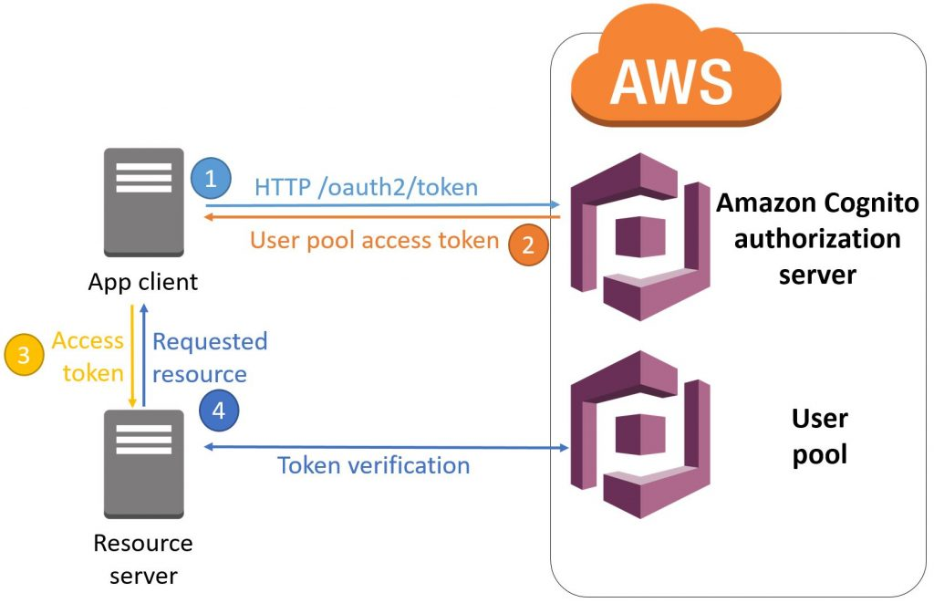 Understanding Amazon Cognito user pool OAuth 2 0 grants | AWS Mobile