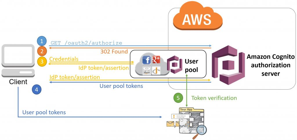 Understanding Amazon Cognito user pool OAuth 2 0 grants