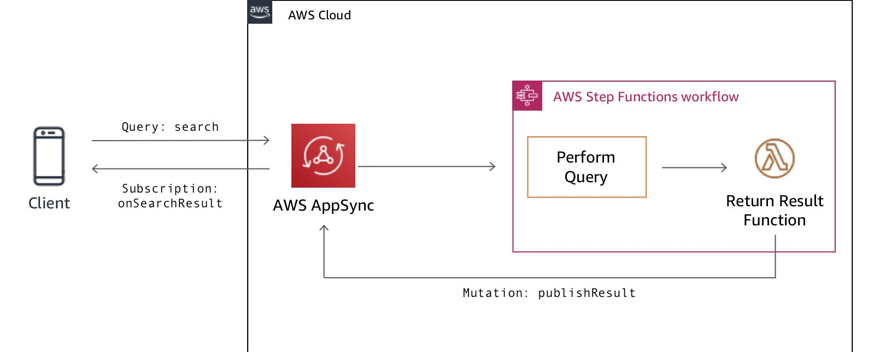 Invoke AWS services directly from AWS AppSync | AWS Mobile Blog