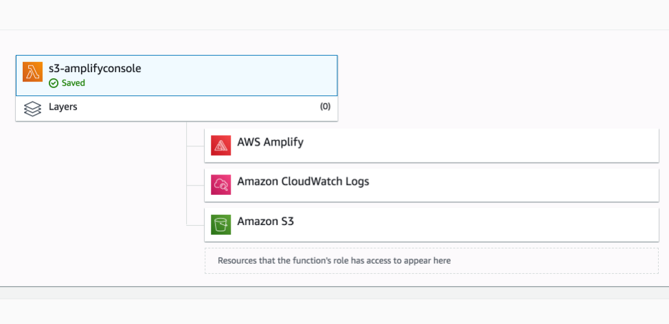 AWS Amplify recently