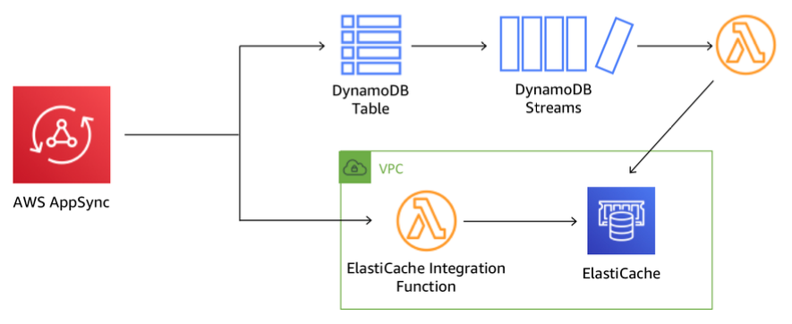 Integrating alternative data sources with AWS AppSync