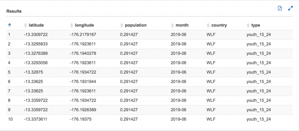 Visualizing big data with AWS AppSync, Amazon Athena, and