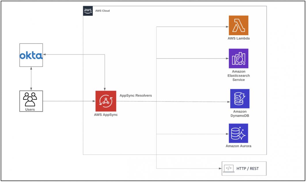 Using Okta as an Identity Provider for GraphQL APIs with AWS AppSync - RapidAPI