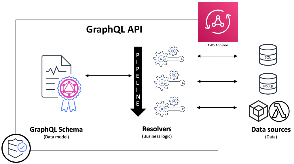 Practical use cases for AWS AppSync Pipeline Resolvers – Part 1: Quota Management - RapidAPI