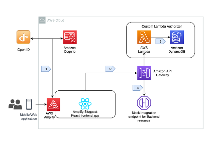 Building an application with AWS Amplify, Amazon Cognito, and an OpenID Connect Identity Provider - RapidAPI