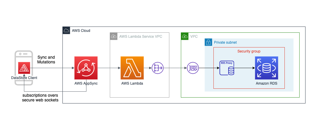 DataStore + SQL data source architecture diagram