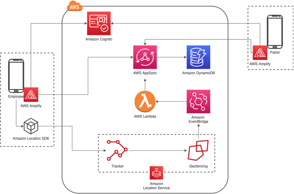 The employee mobile application connects to Amazon Location's Tracker via the Amazon Location SDK, once the latitude and longitude provided by the tracker crosses a geofence, an event is sent to EventBridge and a Lambda Function is triggered. This Lambda function updates DynamoDB via AppSync with the user's information, marking them as safe or not. Another app, targeting the patrol officers, track the users and their safety status. Both mobile applications rely on Cognito for authentication and authorization. AWS Amplify is used by the mobile app to connect to Cognito, via Amplify Auth, and AppSync, via Amplify API and Amplify DataStore.