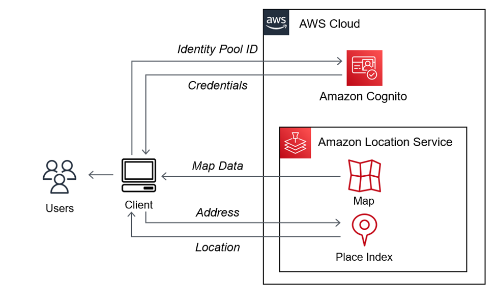JavaScript code running in the user's browser obtains credentials using the Amazon Cognito Identity Pool ID. The code uses the credentials to sign map data requests to an Amazon Location Service Map resource. The MapLibre GL SDK uses the resulting map data to display an interactive map to the user. The JavaScript code uses the same credentials are to sign geocoding requests to a Place Index resource and uses the resulting location to display a marker on the map.