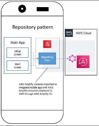 Repository pattern illustration