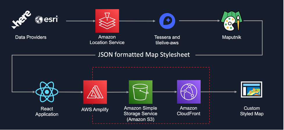 Architecture Diagram. Amazon Location Service serves data from Here and ESRI. The map tiles are proxied through tessera with Tilelive AWS. The style is edited with Maputnik and included in a React Application. AWS Amplify is used to host and serve the application containing the custom styled map.