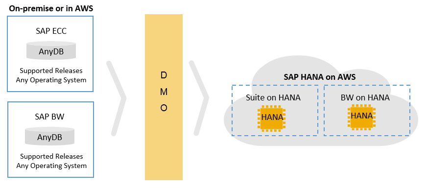 Using the SAP Database Migration Option (DMO) to Migrate to AWS