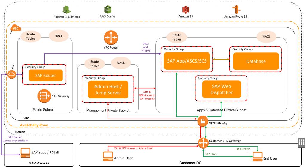 SAP – Cloud Data Architect