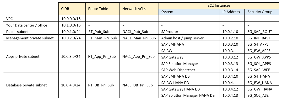 VPC Subnet Zoning Patterns for SAP on AWS, Part 1: Internal