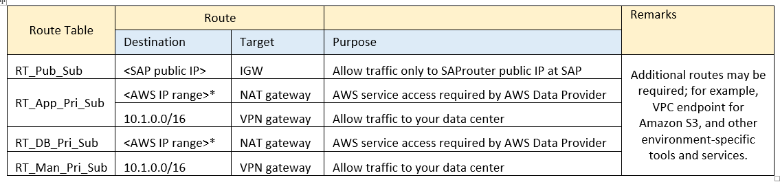 VPC Subnet Zoning Patterns for SAP on AWS, Part 1: Internal-Only